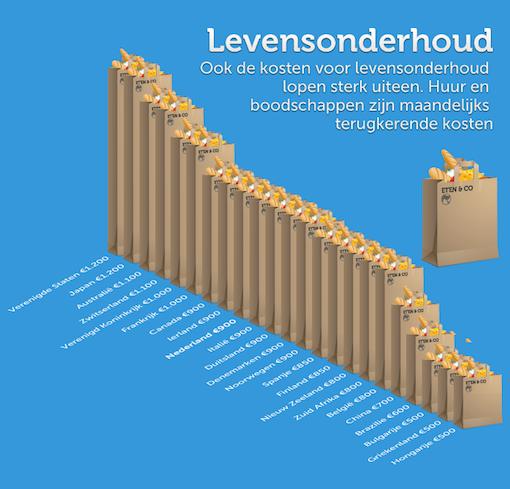 De kosten voor levensonderhoud in Amerika zijn hoog (bron: beslist.nl)