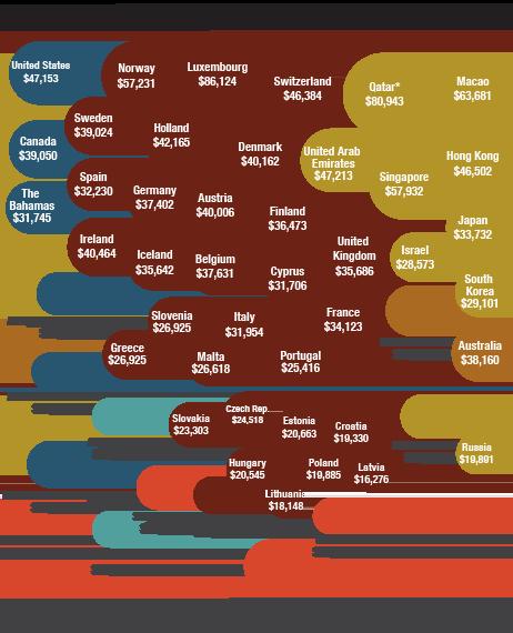 Grootste economieën ter wereld naar BBP